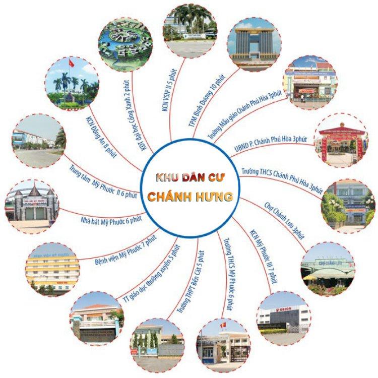 Liên kết tiện ích ngoại khu dự án Khu dân cư Chánh Phú Hưng