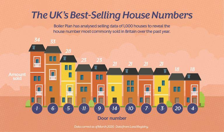 Nhà số lẻ có giá bán cao hơn nhà số chẵn 12%