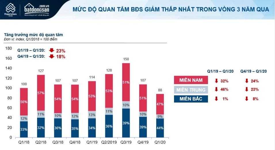 Thị trường hậu Covid-19 trong báo cáo quý 2/2020 của Batdongsan.com.vn