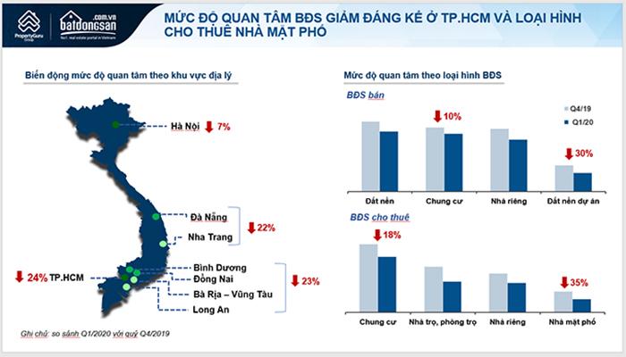 Biều đồ trong báo cáo quý 1/2020 của Batdongsan.com.vn
