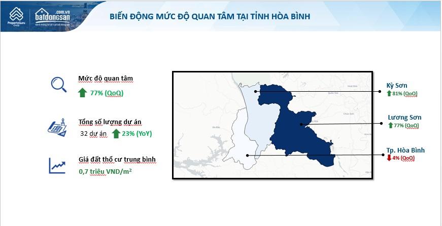 ảnh biểu đồ mô tả sự tăng trưởng tìm kiếm tỉnh Hòa Bình