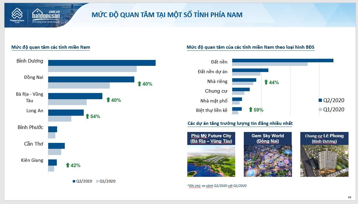 Hình ảnh biểu đồ số liệu quan tâm tìm kiếm BĐS phía Nam