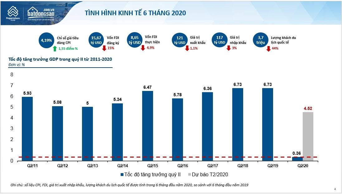 Biểu đồ tình hình kinh tế 6 tháng đầu năm