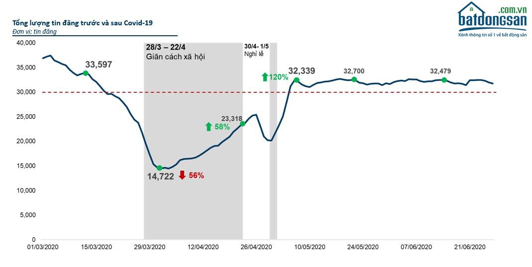 Biểu đồ tổng lượng tin đăng bất động sản trước và sau Covid-19