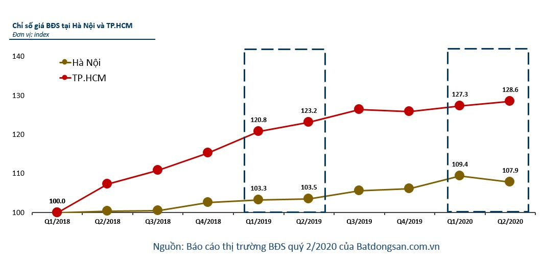 Biểu đồ giá nhà TP.HCM và Hà Nội quý 2/2020