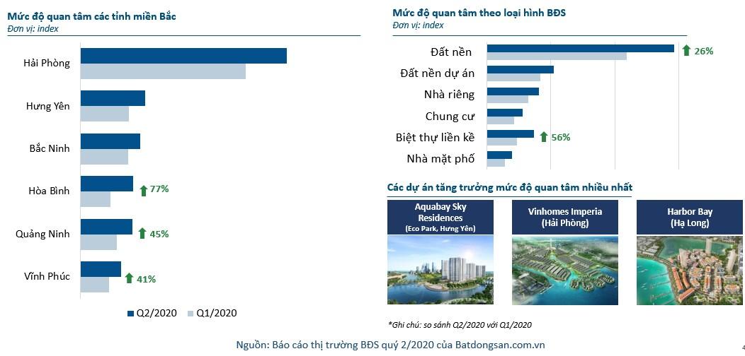 Biểu đồ mức quân tâm BĐS tại tỉnh phía Bắc quý 2/2020