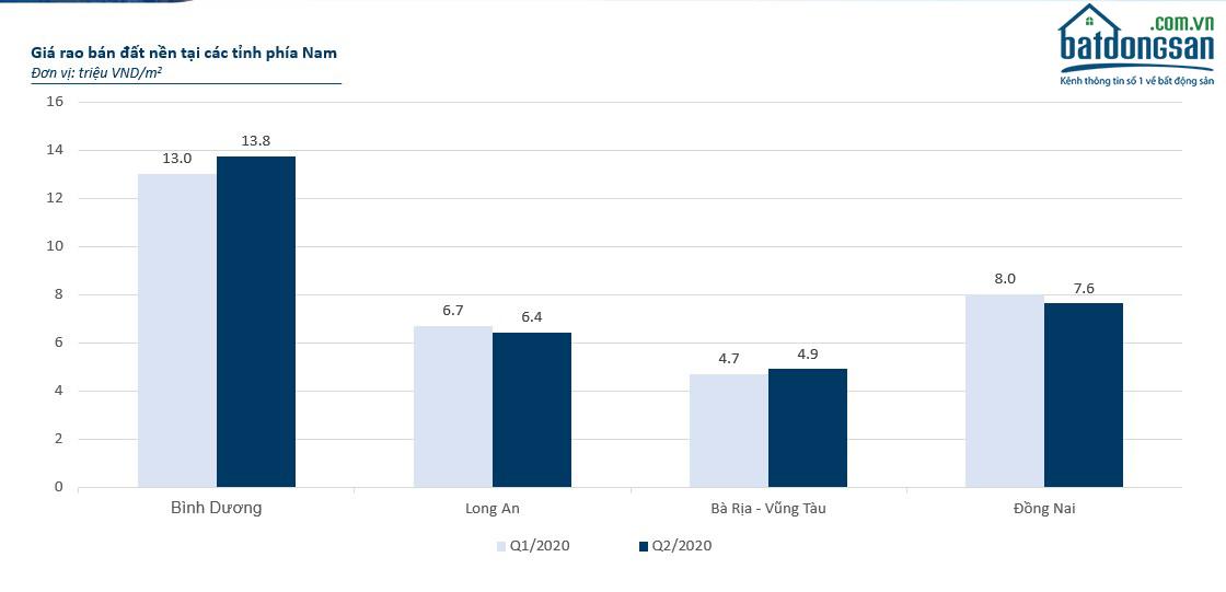 Biểu đồ giá BĐS các tỉnh phía Nam quý 2/2020