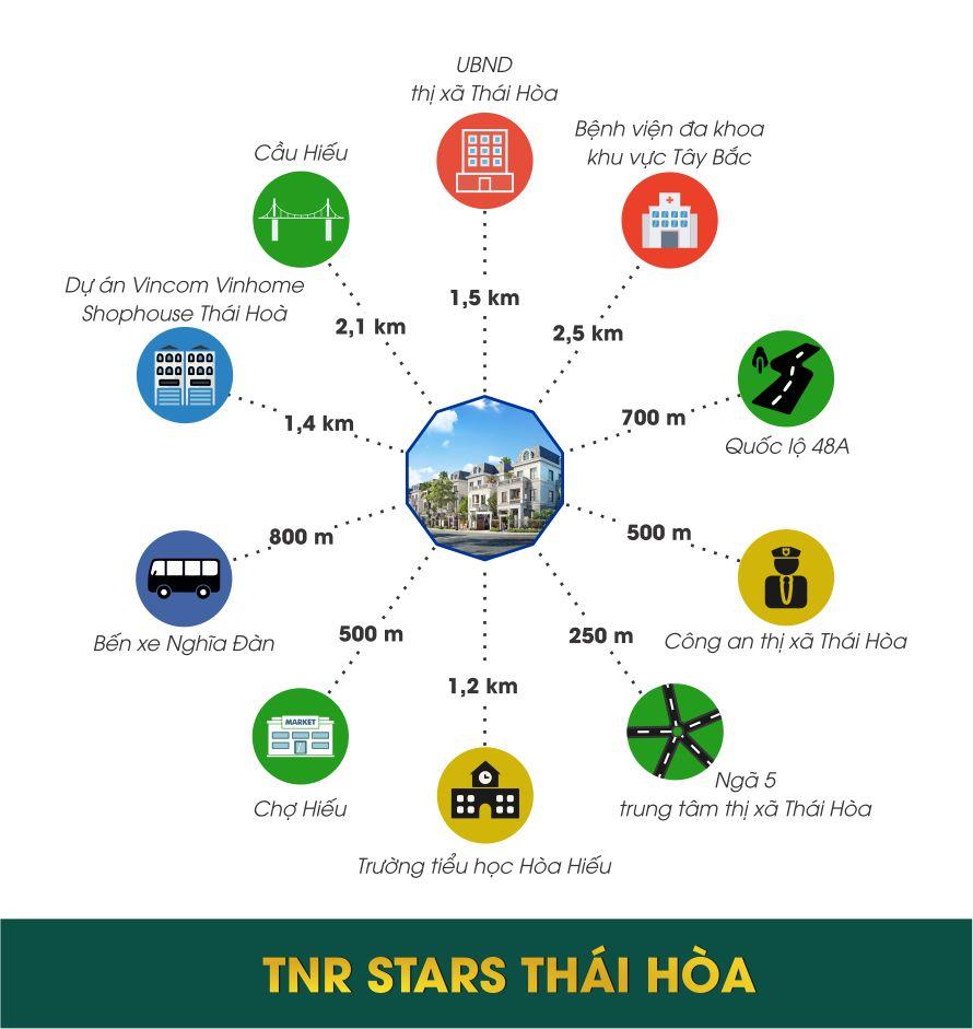 Hệ thống iện ích ngoại khu dự án TNR Star Thái Hòa