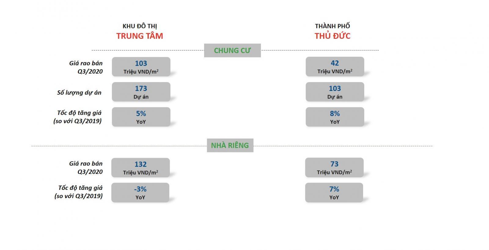 Khu Đông hiện là khu vực có cả nhu cầu giao dịch và biên độ tăng giá nhà cao nhất thị trường TP.HCM.