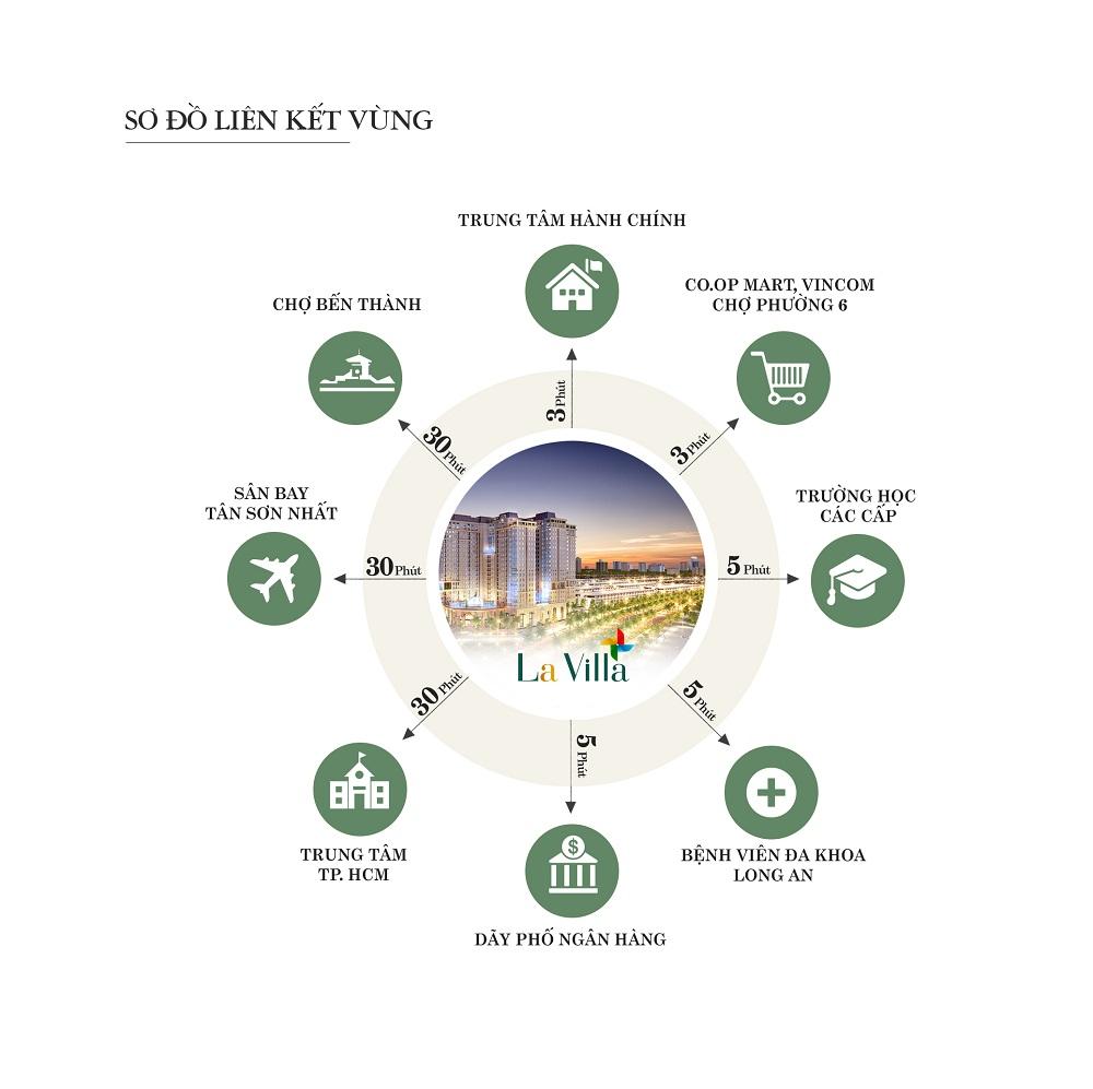 Liên kết tiện ích ngoại khu dự án La Villa