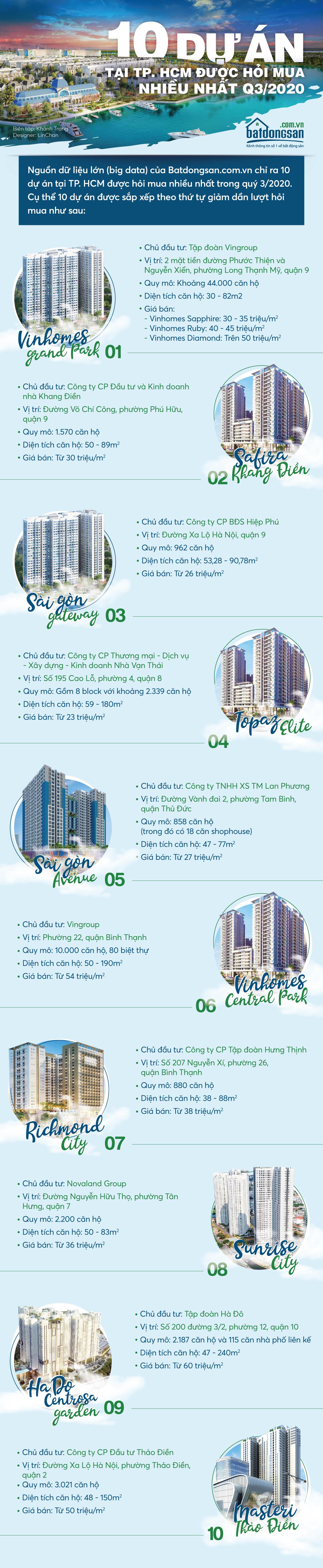 Infographic thể hiện 10 dự án tại TP.HCM được hỏi mua nhiều nhất quý 3/2020