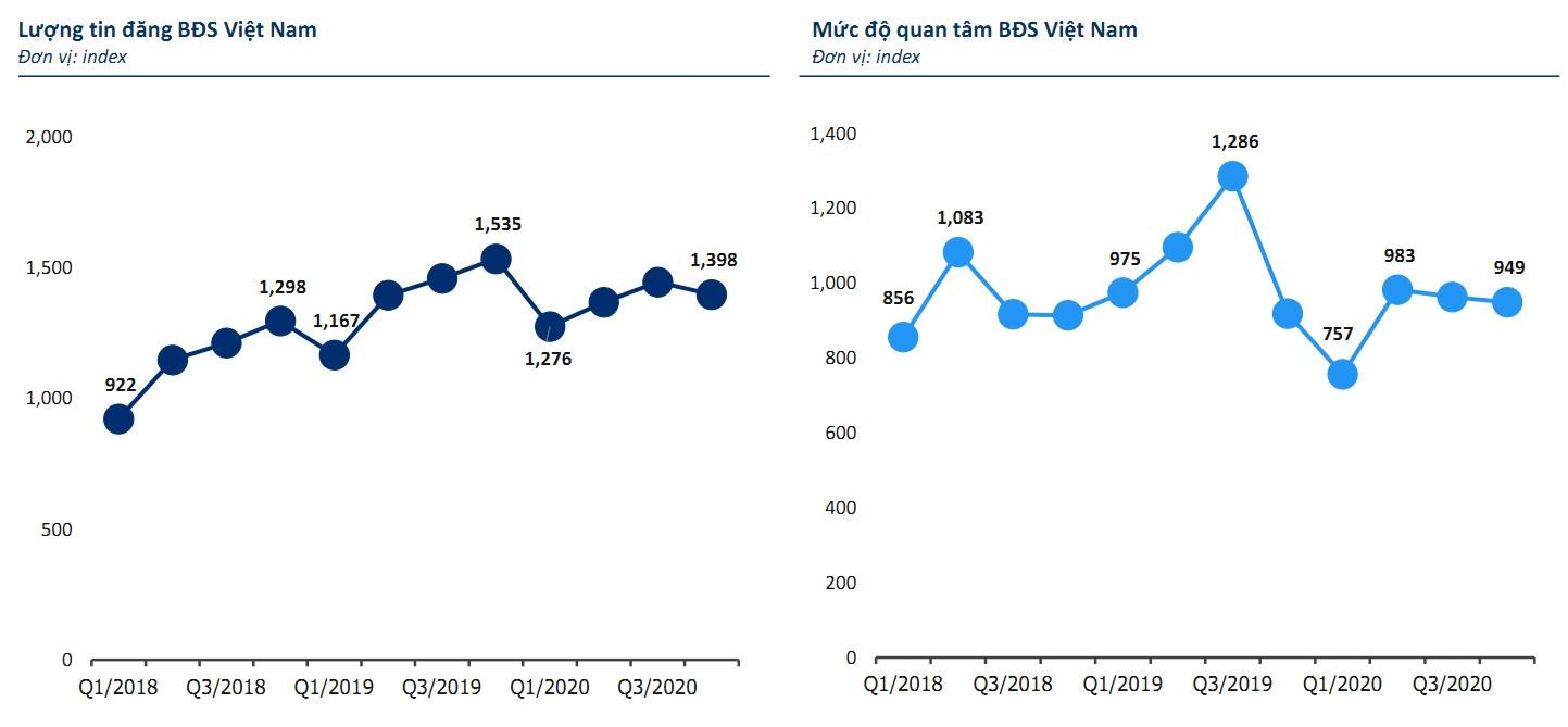 biểu đồ mức độ quan tâm bất động sản trong 3 năm.