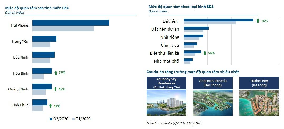 Biểu đồ so sánh mức độ quan tâm bất động sản quý 2/2020