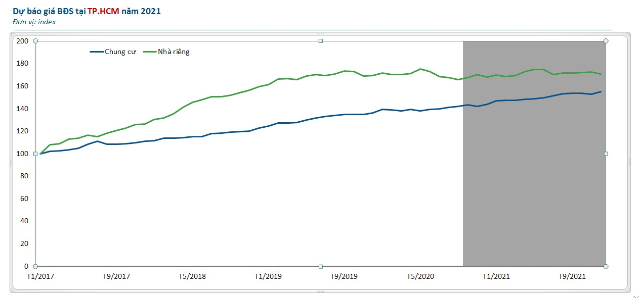 Biểu đồ biến động giá nhà riêng và chung cư TP.HCM