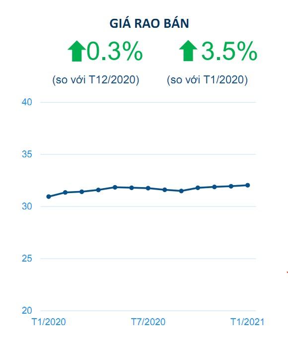 Biểu đồ giá rao bán căn hộ chung cư Hà Nội tháng 1/2021