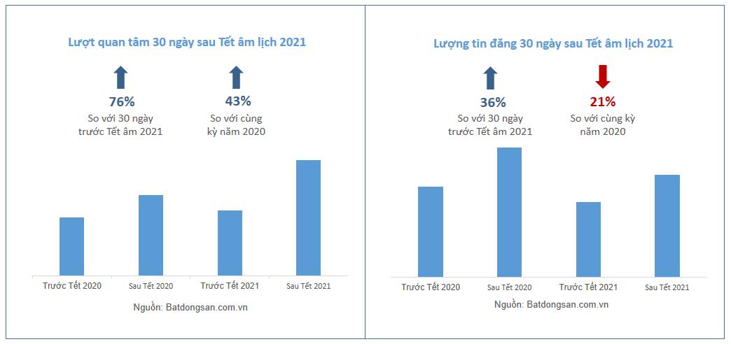 Biểu đồ biến động lượt quan tâm và tin rao trong báo cáo quý 1/2021 của Batdongsan.com.vn