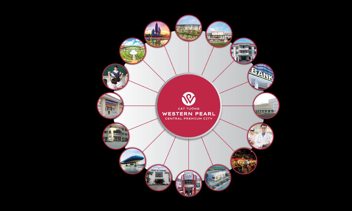 Liên kết tiện ích của dự án Khu Đô Thị Cát Tường Western Pearl