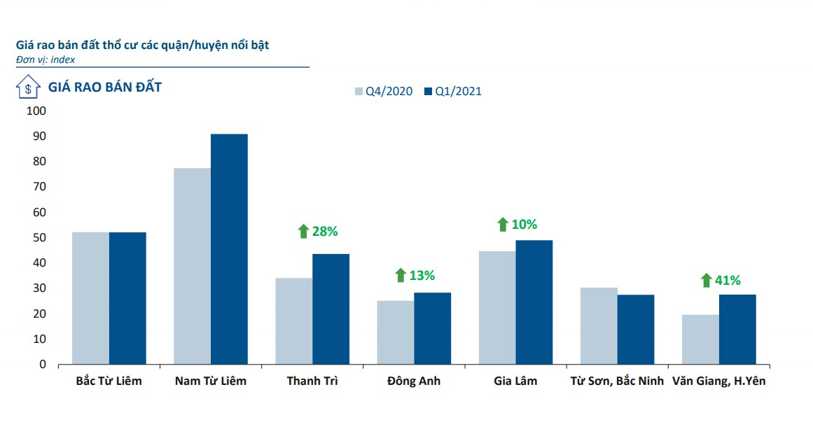 Biểu đồ giá rao bán đất nền báo cáo quý 1/2021 của Batdongsan.com.vn
