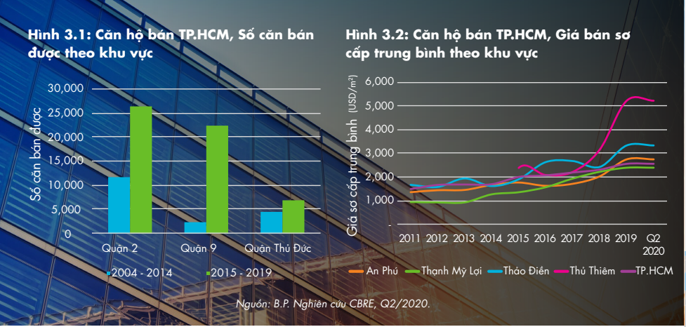 Biểu đồ số lượng và giá bán căn hộ TP.HCM