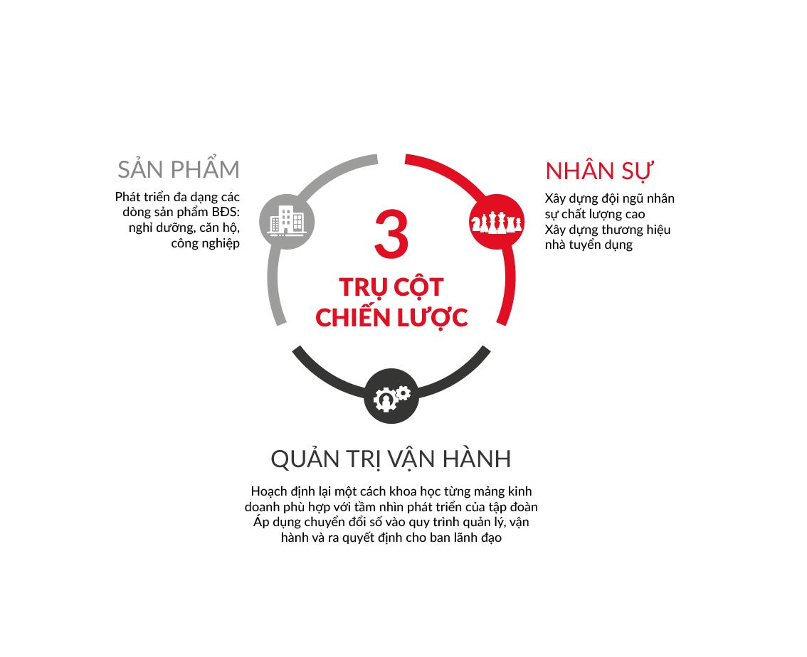 3 trụ cột chiến lược của Tập đoàn Danh Khôi