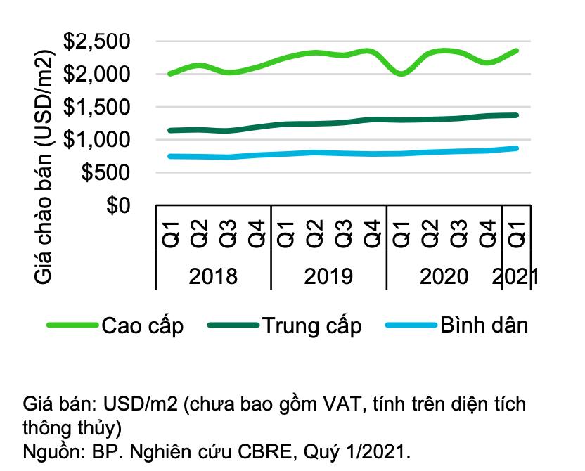 Biểu đồ giá chào bán căn hộ quý 1.2021