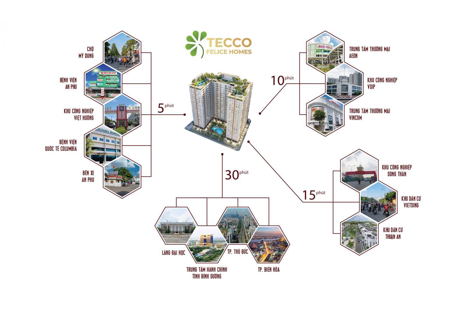 Mô tả tiện ích ngoại khu của dự án Tecco Felice Homes.