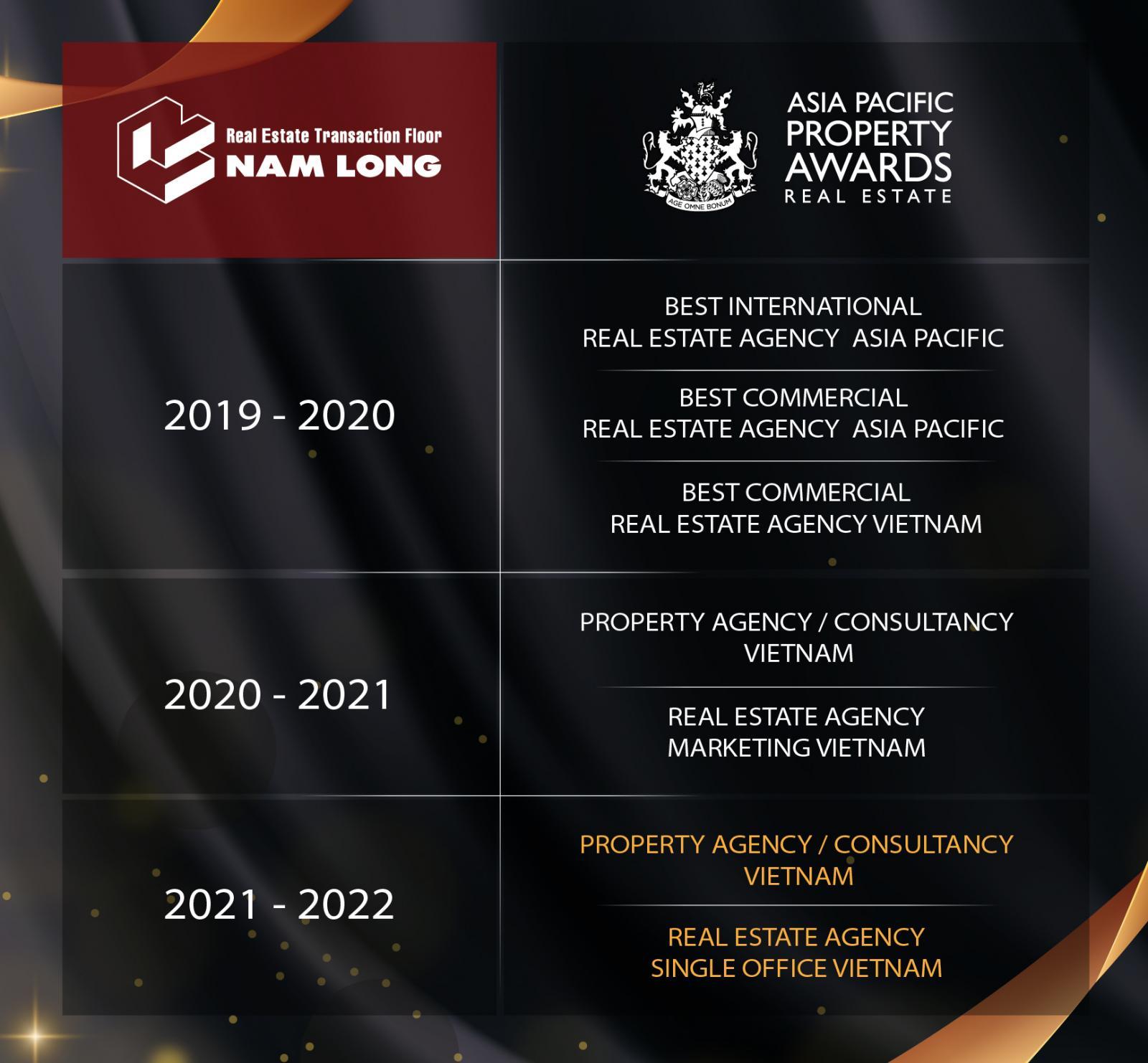 Các giải thưởng của Nam Long Group