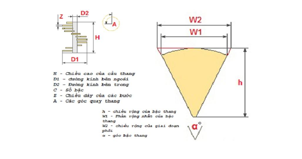 Cách tính cầu thang xoắn ốc