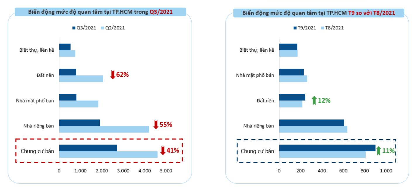 Biểu đồ mức độ hồi phục của căn hộ và đất nền trong quý 3/2021
