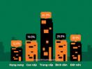 Thời của doanh nghiệp tư vấn, môi giới bất động sản?