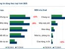 TP.HCM: Nguồn cung BĐS rao bán giảm mạnh trong tháng 8