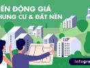 [Infographic] Biến động giá chung cư và đất nền tại 4 thị trường nổi bật năm 2019