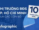 Thị trường BĐS TP.HCM 10 tháng đầu năm 2020 qua những con số [Infographic]