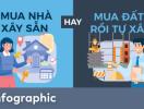 [Infographic] Đặt lên bàn cân mua đất tự xây hay mua nhà xây sẵn