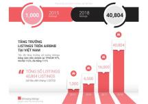 Cho thuê nhà mô hình airbnb: doanh thu tại TP.HCM cao gần gấp đôi Hà Nội