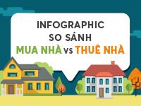 [Infographic] Thuê hay mua nhà, hướng nào lợi hơn?