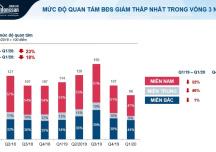 Thị trường BĐS hậu Covid-19 trong báo cáo quý 2/2020 của Batdongsan.com.vn