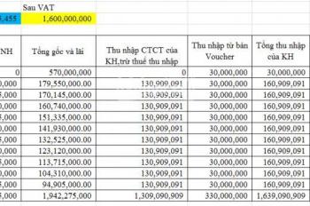 Phân tích đầu tư condotel FLC Quảng Bình vốn ban đầu 570 triệu sau 10 năm