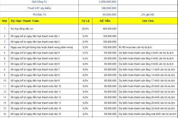 Suất nội bộ căn hộ Quy Nhơn Melody, chiết khấu cao hơn 0,5% so với suất BT, chỉ 5 suất duy nhất