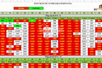 Cơ hội đầu tư tốt nhất cuối 2019 Dreamland Bonanza 23 Duy Tân. Liên hệ PKD 0989233838