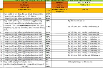 Chí Đạt chuyên nhận ký gửi, sang nhượng căn hộ Q7, 2 PN 66m2 giá 2.3 tỉ có VAT: 0938 2345 10