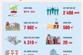 Bán Shophouse Roxana Plaza kênh đầu tư sinh lời cao nhất, TT 1.6 tỷ sở hữu cam kết cho thuê 30tr/th