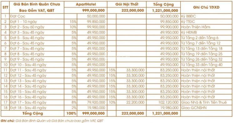 Căn hộ dự án Sunbay Park Hotel - Resort Phan Rang