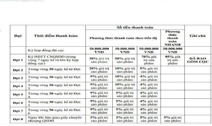 Nóng còn 5 suất nội bộ dự án Sài Gòn Star City, CK 3%, giá 900 triệu, DT 100m2, liên hệ 0904508143 ảnh 0