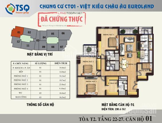Chính chủ gửi bán căn góc 191m2, tòa T2, Chung cư TSQ Euroland, giá 3.5 tỷ full đồ